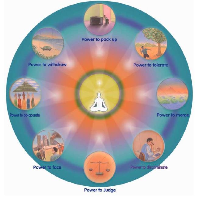 Eight Spiritual Powers Shiva Darshan